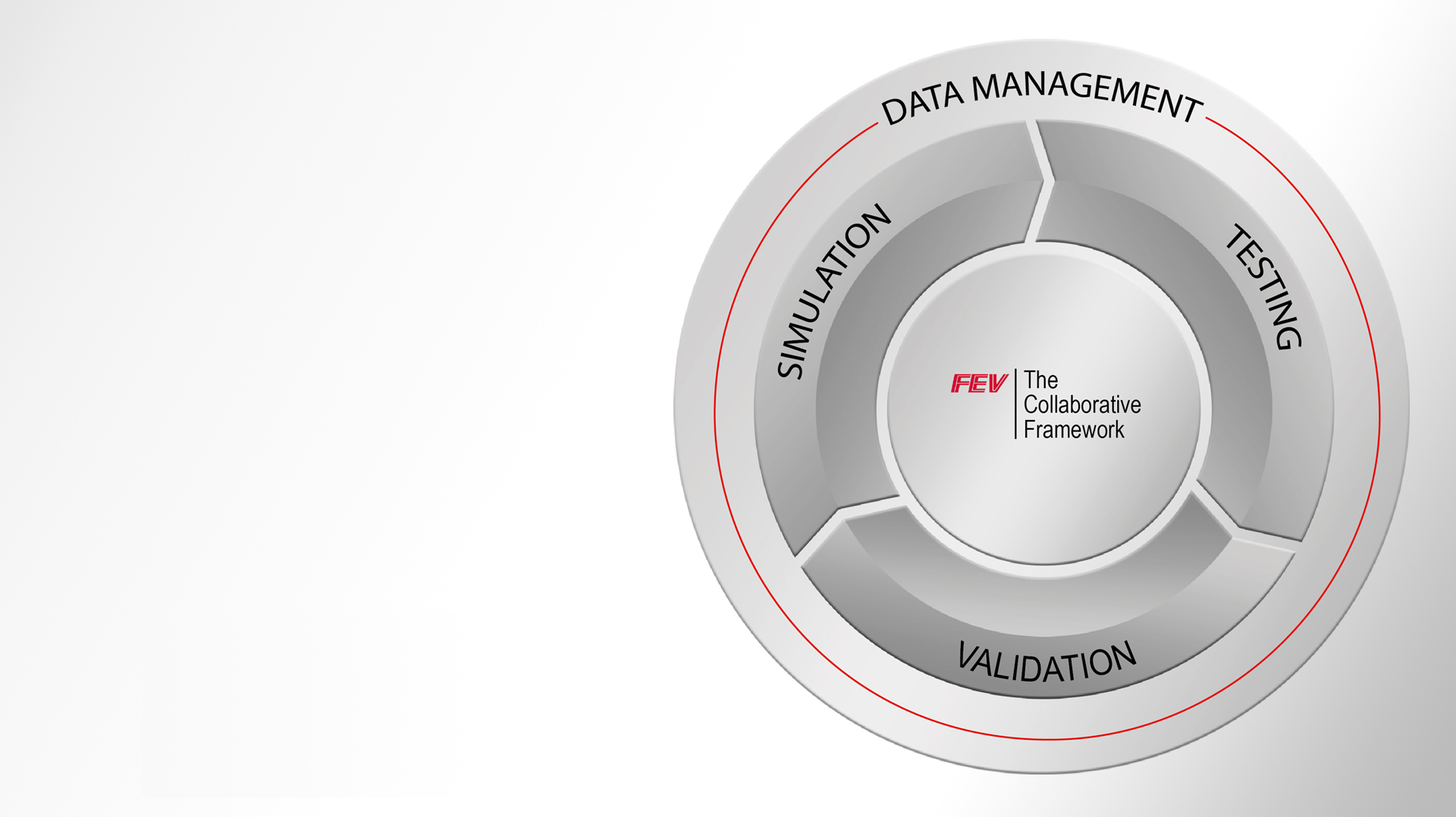 xMOD Co-Simulation Platform - FEV Europe GmbH